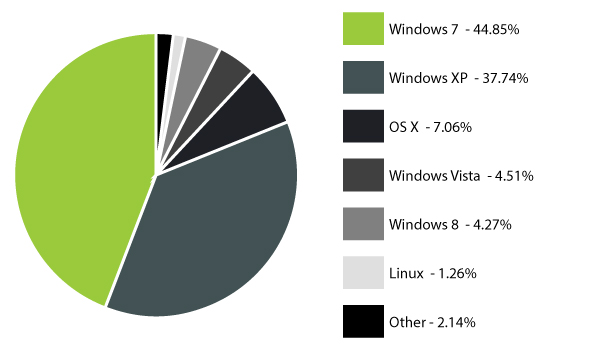OS-market-share-may2013