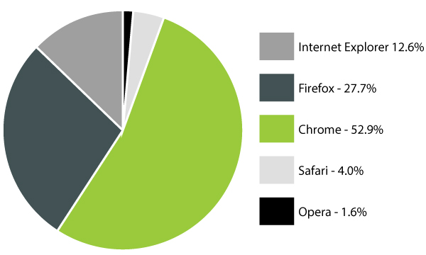 browser-popularity-may2013